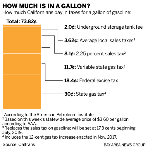 How much tax is in a gallon of gas?